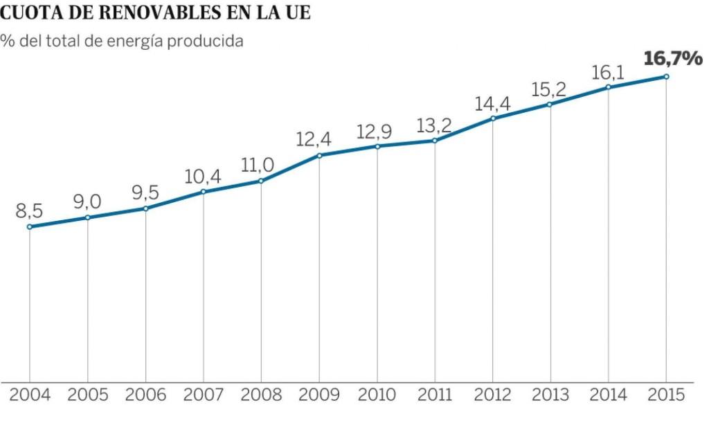 Evolución positiva de consumo de energías renovables en la Unión Europea